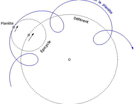 different velo elliptique