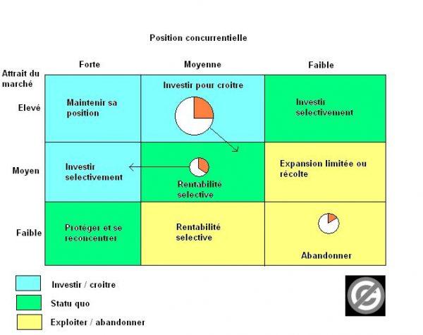 Concept 2 Modèle E